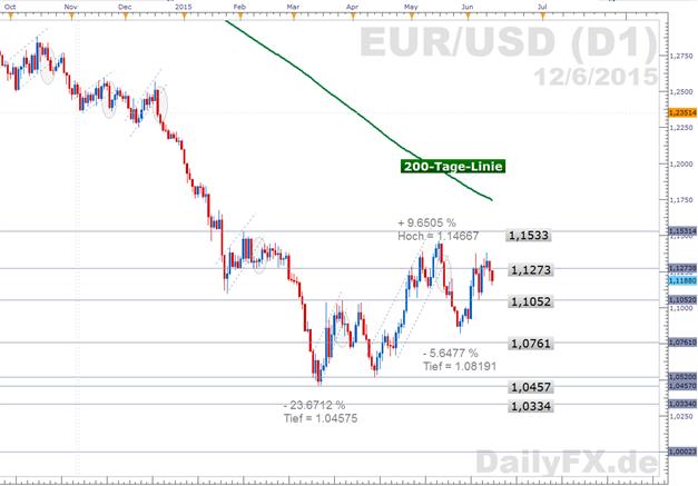 EUR/USD:  Die Woche der impulsgebenden Worte endet - was bietet die Kommende? US-Notenbank im Fokus