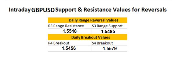 Update zur GBP/USD Range-Wende