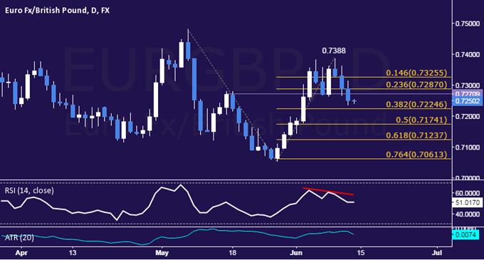 EUR/GBP Technical Analysis: Prices Break Range Support