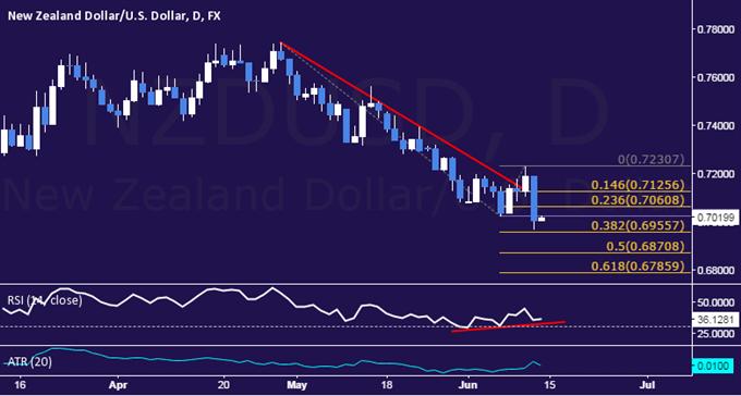 NZD/USD Technical Analysis: Rebound on the Horizon?