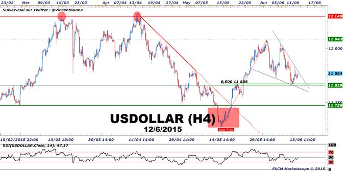 Euro-Dollar : L'économie US dévoile des indicateurs solides en mai, le Dollar US peut remonter avant la Fed du mercredi 17 juin