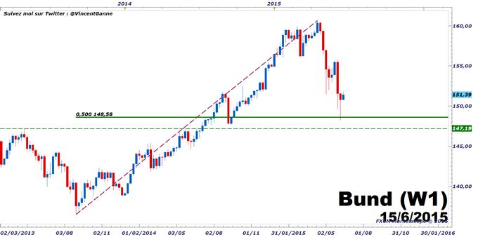 BUND : L'obligataire peut avoir fait un creux au sein de la Zone Euro