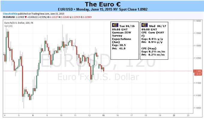 EUR/USD gefährdet, nachdem sich Positionierung ausdünnt, Griechenland und FOMC teilen sich die Bühne