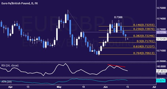 EUR/GBP Technical Analysis: Breakdown Confirmation Pending