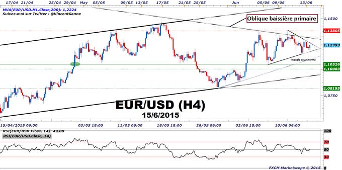 Euro-Dollar : Le Dollar US attend les annonces décisives de la Fed après les indicateurs solides de l'économie US.
