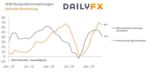 EUR/USD von Griechenland-Dilemma unbeeindruckt - ZEW-Konjunkturerwartungen gedämpft erwartet