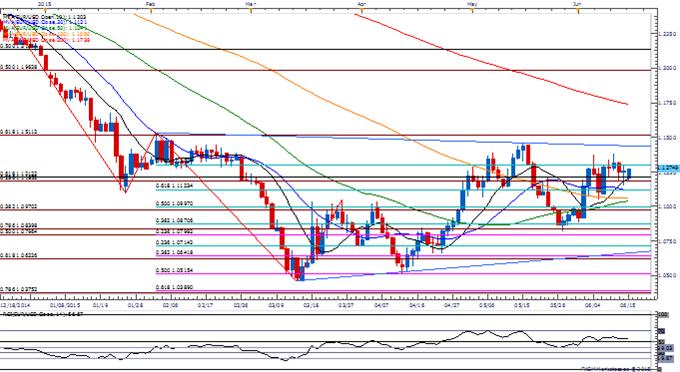 GBP/USD Retail FX Turns Net-Short Despite Fresh June High