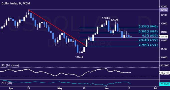 Gold Drifts Toward Range Top, SPX 500 Uptrend at Risk