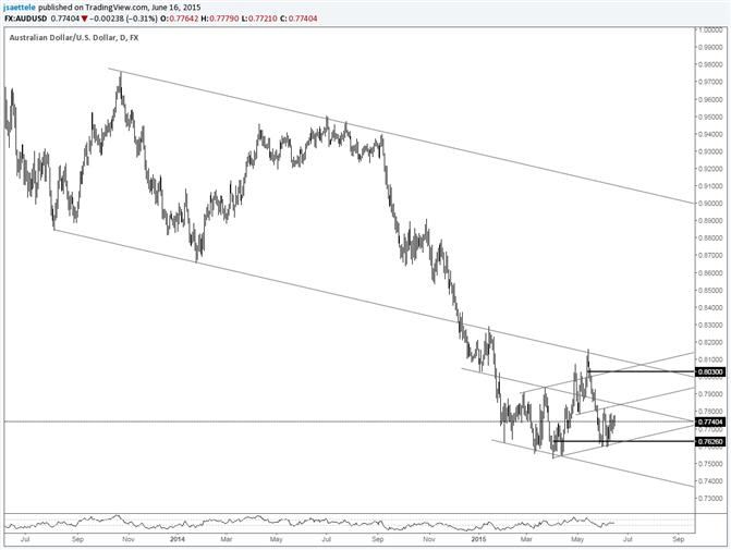 AUD/USD Holding Range Lows