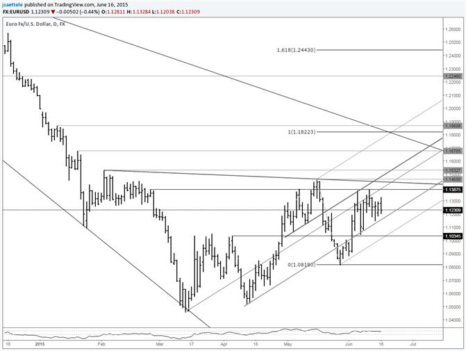 EUR/USD Range Tightens above Bullish Slope Line