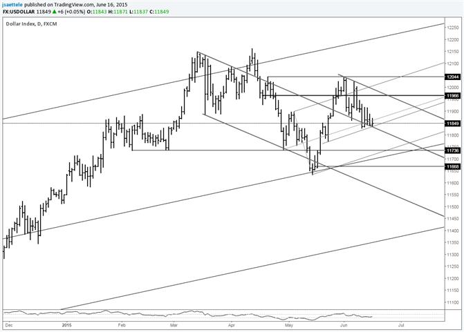 USDOLLAR at Breakdown Line Before FOMC