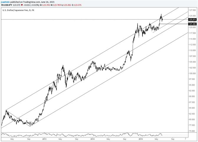 USD/JPY Break Below 121.40 Would be Important