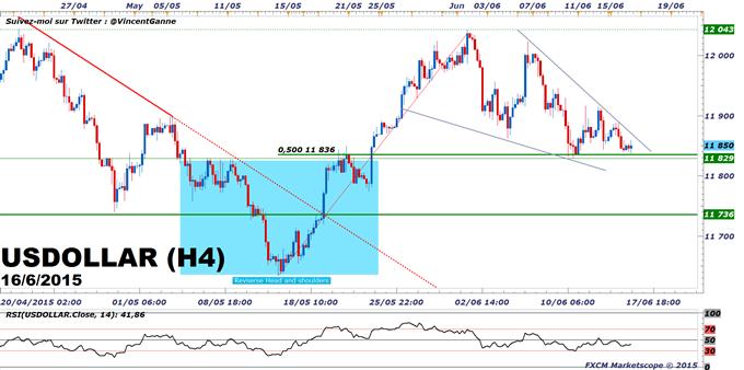 Euro-Dollar : Le Dollar US est sur support avant la Fed et la conférence de presse de Janet Yellen