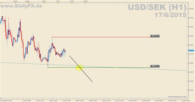 Trading Setup: Short USD/SEK