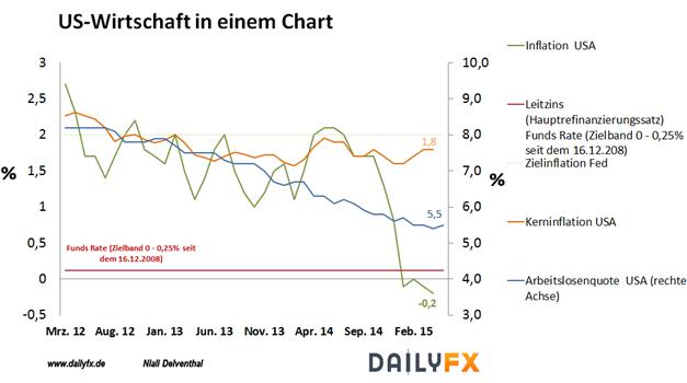 EUR/USD:  Hohe Aufmerksamkeit wird die FOMC erhalten