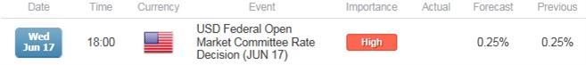 Hawkish Fed to Undermine EUR/USD June Advance; Dot-Plot in Focus