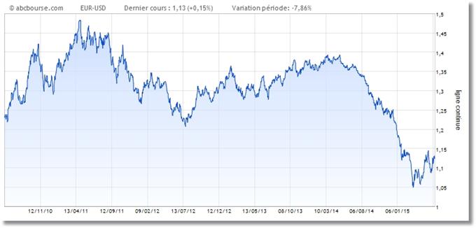 BCE : vers une reprise Potemkine ?.