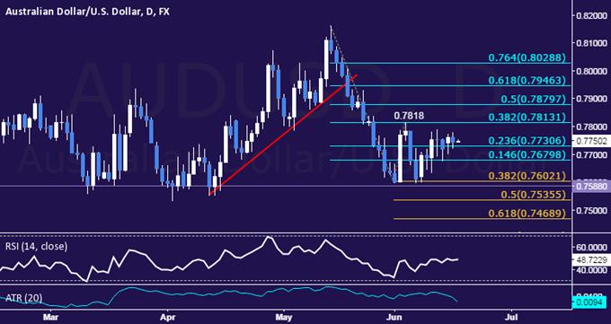 AUD/USD Technical Analysis: Oscillating Above 0.77 Figure