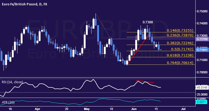 EUR/GBP Technical Analysis: Sellers Breach 0.72 Level