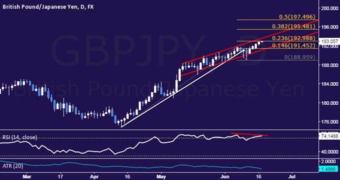 GBP/JPY Technical Analysis: Pressuring 193.00 Threshold