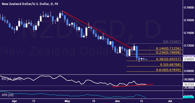 NZD/USD Technical Analysis: Rebound Warning Remains