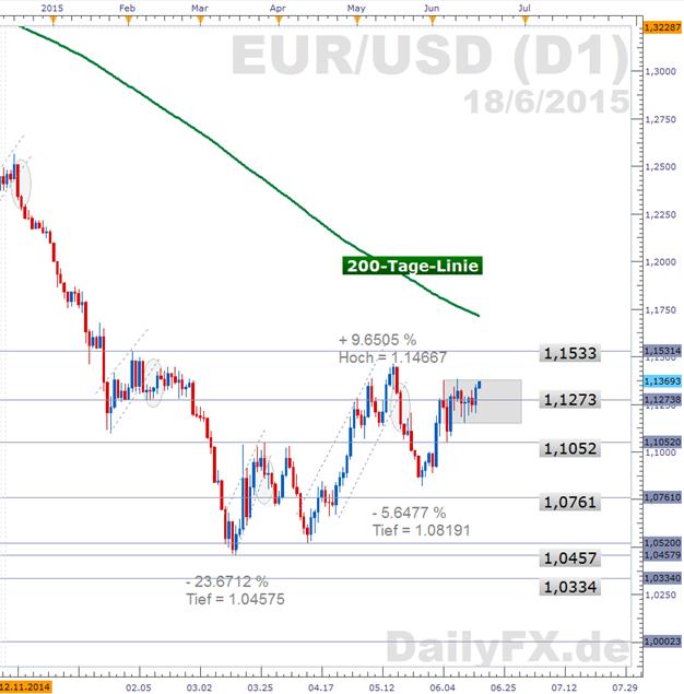 EUR/USD: Zinsfalken in der FOMC-Sitzung noch still, Griechenland-Gespräche und US-Inflation heute Thema