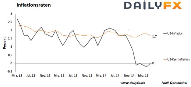 EUR/USD:  Für die Eurozone wäre ein Euro-Austritt Griechenlands verkraftbar