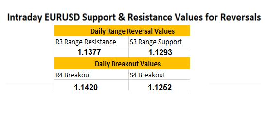 EUR/USD versucht neuen Tages-Breakout