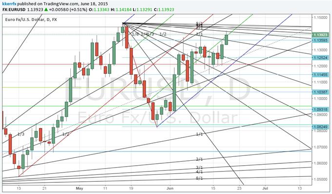 Price & Time: USD/JPY still bullish?