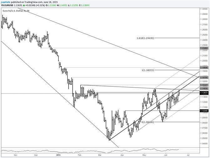 EUR/USD beim Aufwärtstrend-Widerstand; steht 'überraschender' Breakout bevor?