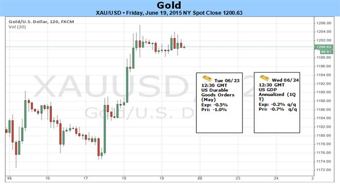 Gold Pops as Dollar Flops- Breakout Eyes 1205 Resistance Ahead of PCE