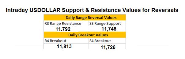 US Dollar Trend-Retracement
