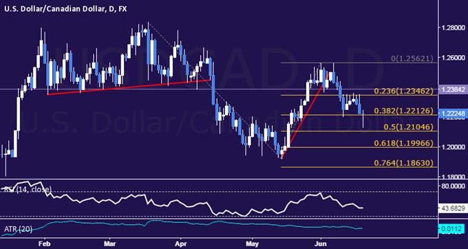 USD/CAD Technical Analysis: Sellers Fail to Breach 1.22