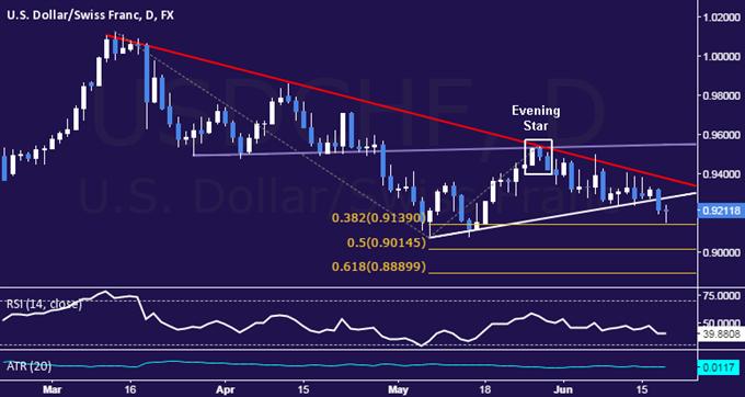 USD/CHF Technical Analysis: Six-Week Floor Pressured