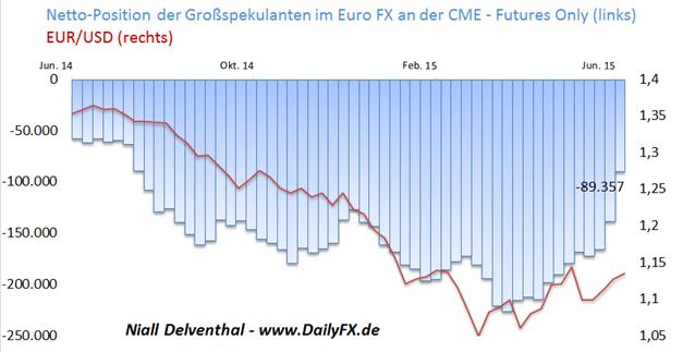 EUR/USD: Zum Wochenbeginn richten sich alle Augen Richtung Brüssel - markantes Short-Covering am Terminmarkt