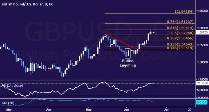 GBP/USD Technical Analysis: Rally Stalls Below 1.60 Mark