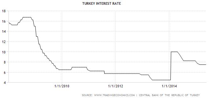 USD/TRY: Leitzinsentscheid der türkischen Zentralbank