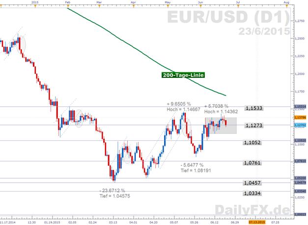 EUR/USD: Sondergipfel beendet - Hoffnungen auf Fortschritte in den kommenden Tagen