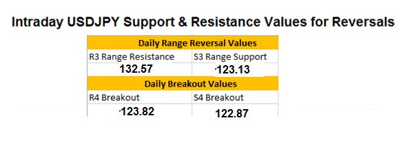 USD/JPY: Breakout mit Nachrichten
