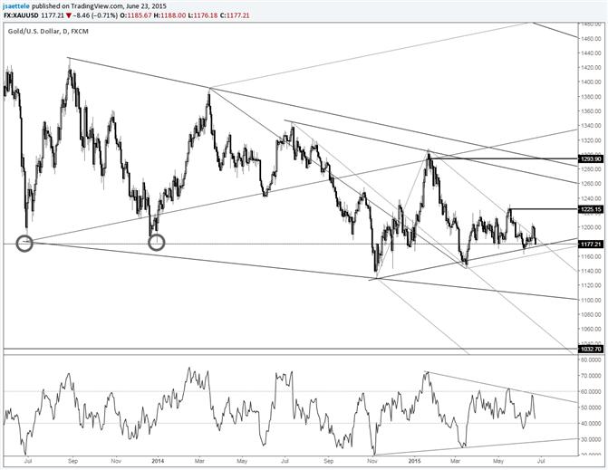 Gold Bullish Momentum Fails at Trendline