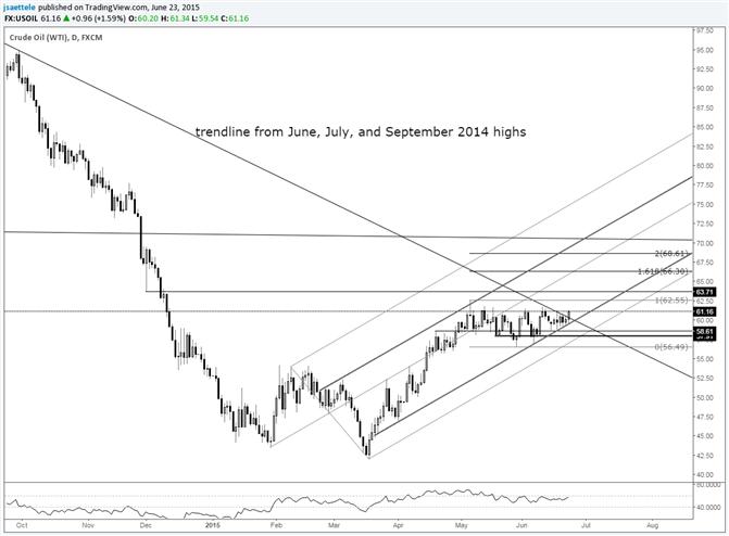 Crude durchbricht wichtigen Trendlinien-Widerstand