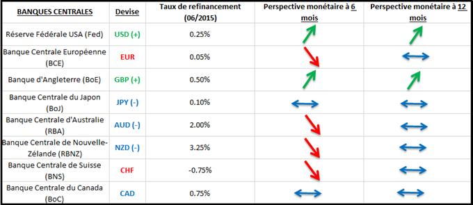 Livre Sterling (GBP) : la monnaie britannique est à nouveau une devise forte sur le marché des changes, pourquoi ?