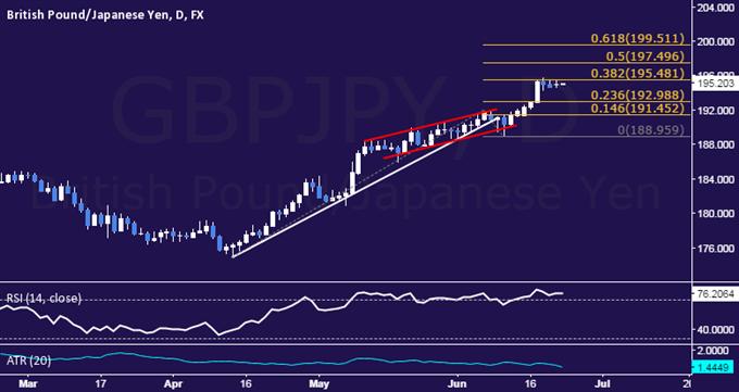GBP/JPY Technical Analysis: Flat-Lining Below 196.00