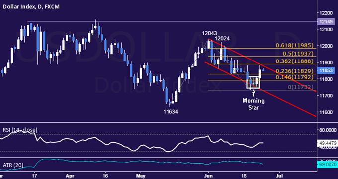 US Dollar technische Analyse: 3-Wochen Abwärtstrend in bedroht