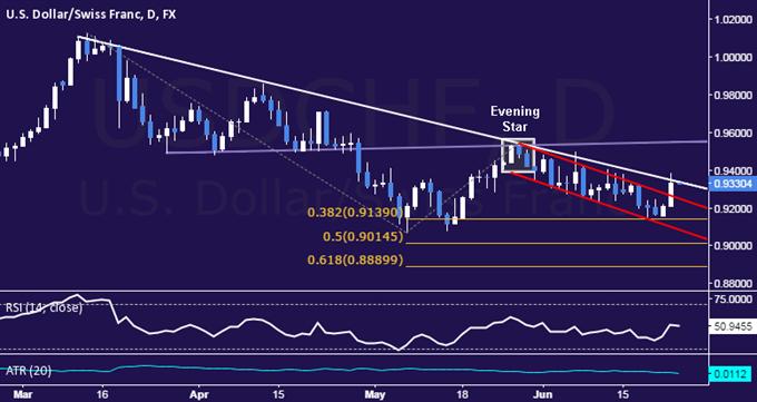 USD/CHF Technical Analysis: Trend Line Under Pressure
