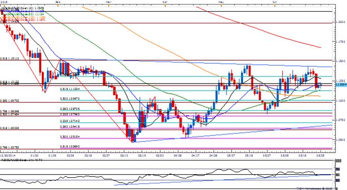 EUR/USD Holds Weekly Range Despite Greek Threat- 1.1120 in Focus