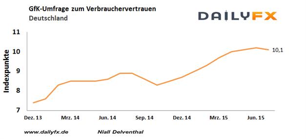 EUR/USD: Sorgen vor einem Grexit belasten - GfK-Konsumklimastudie trübt sich