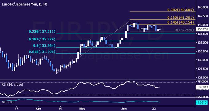 EUR/JPY Technical Analysis: Familiar Range Still in Play
