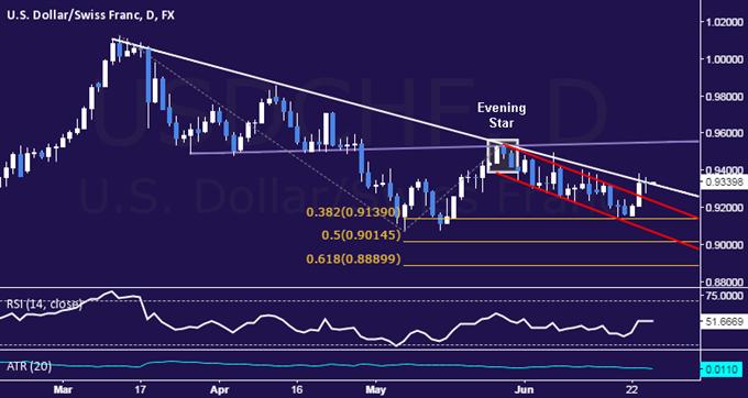 USD/CHF Technical Analysis: Trend Line Caps Rebound