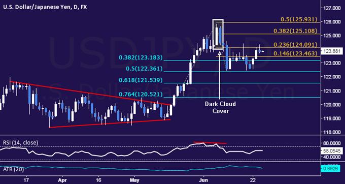 USD/JPY Technical Analysis: Rebound Stalls Below 124.00